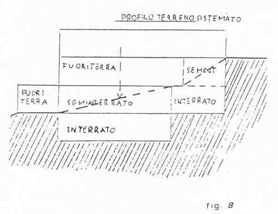 Piano regolatore generale for Costruire un garage su un terreno in pendenza